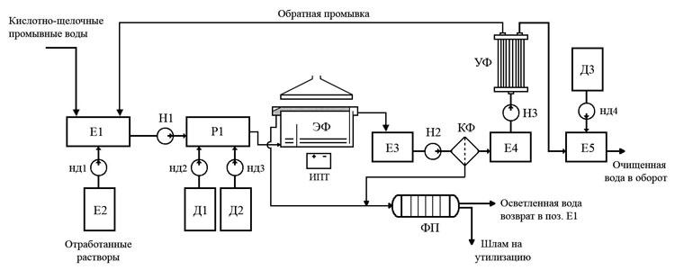 Технологическая схема очистки сточных вод от меди