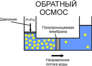 Процесс обратного осмоса