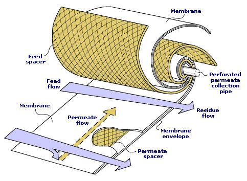 Рулонный мембранный элемент