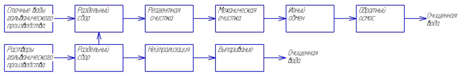 Блок-схема новых ОС