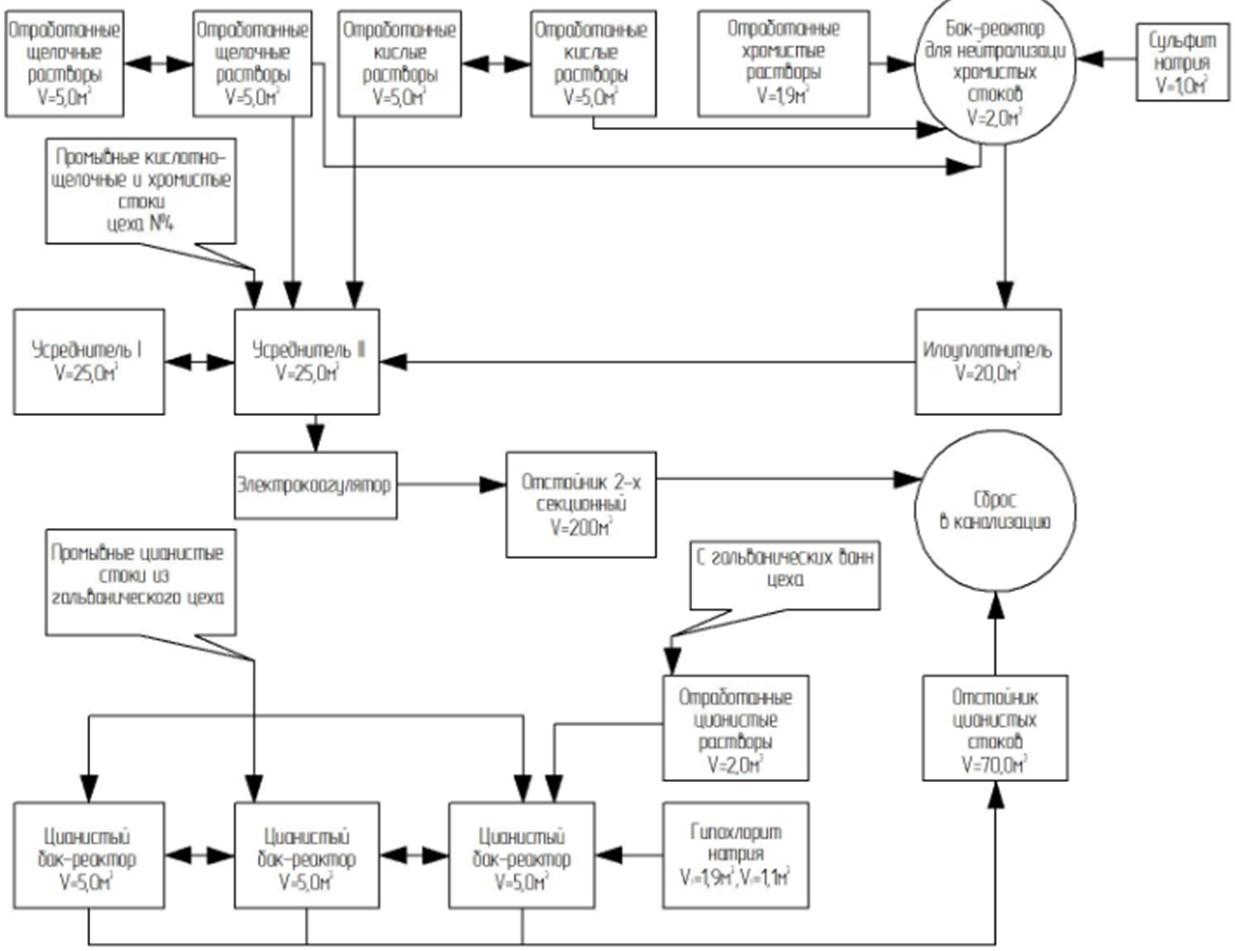 Блок-схема устаревших очистных сооружений гальванического производства