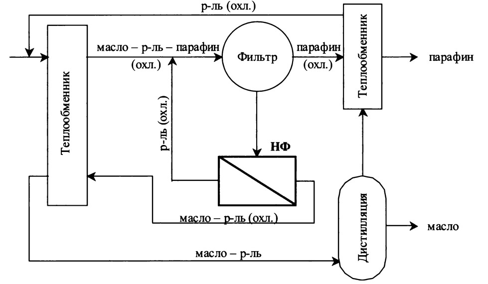 Мембранное разделение органических соединений
