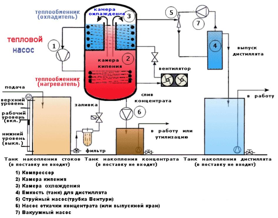 Вакуум-Выпарные установки для гальванического производства