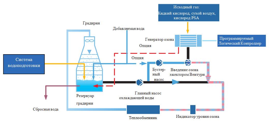 Оборотное водоснабжение градирни ТЭЦ